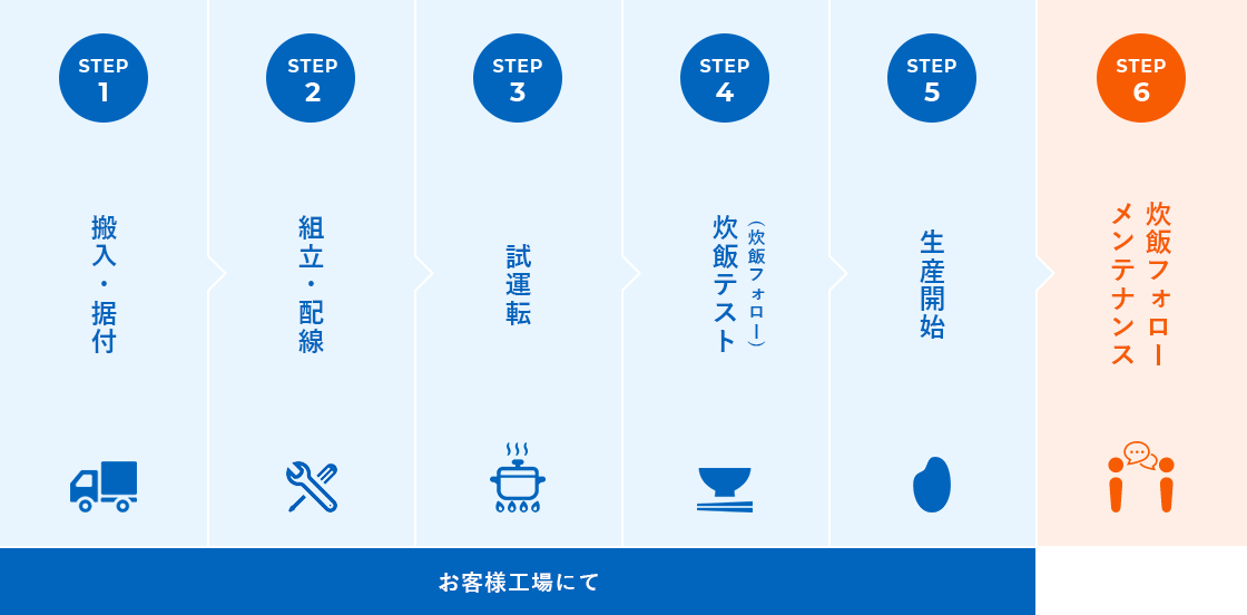 Kyoho Engineering Steps to Delivery